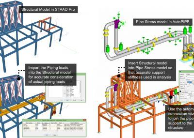Referenzierung der Stahlkonstruktion für die Rohrspannungsanalyse
